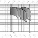 """Καμπύλες υποβρύχιων αντλιών γεωτρήσεων IDRA 6"""" και άνω VS"""